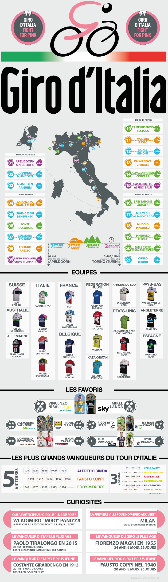 Giro Italia2016