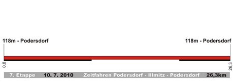Profil étape 7